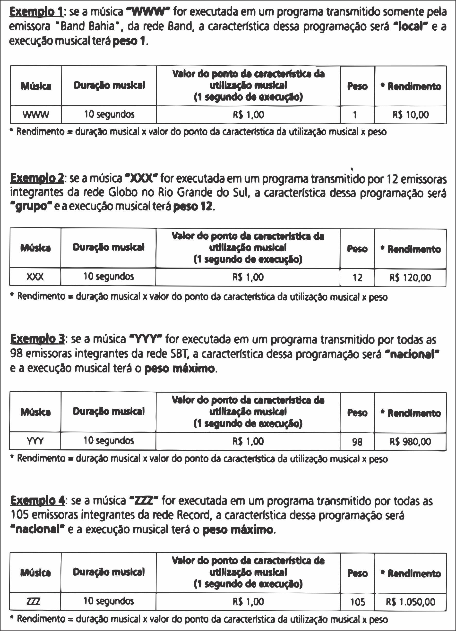 ECAD - Nova Regra Exemplos